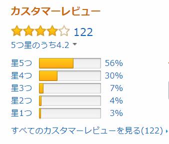 アマゾンでのGlocalMe-G3の評価