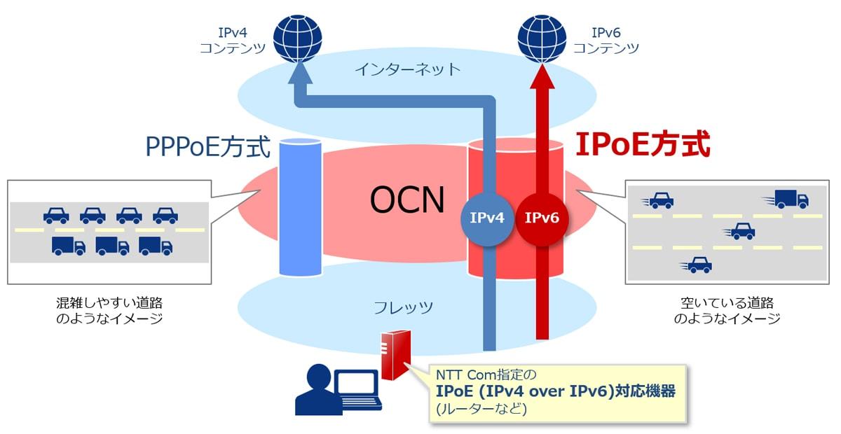 OCNのIPoEの参照図
